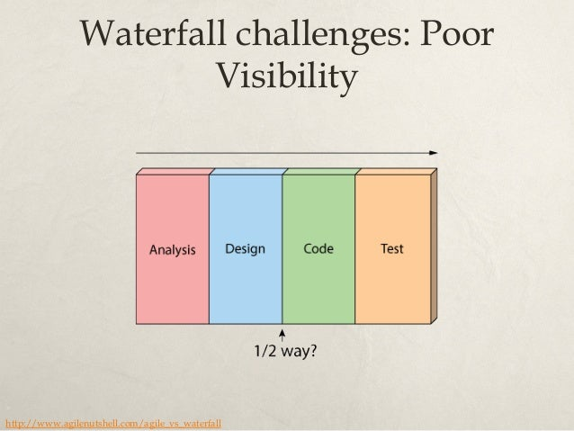 Waterfall challenges: Poor Risk Management http://www.agilenutshell.com/agile_vs_waterfall