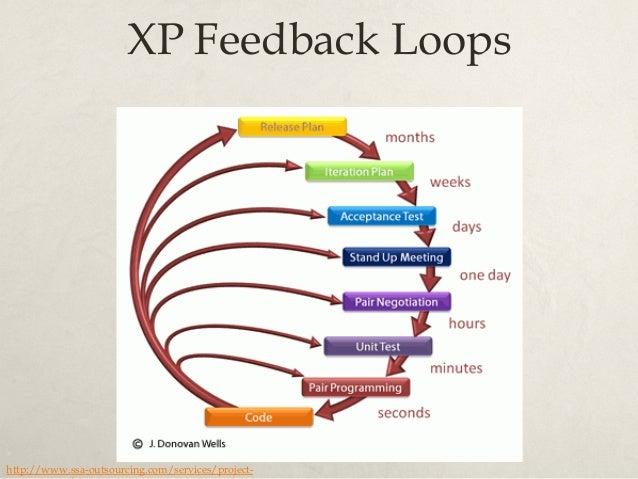 test-code-refactor loop