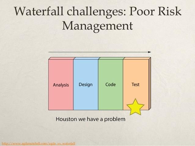 Waterfall challenges: Poor Quality http://www.agilenutshell.com/agile_vs_waterfall