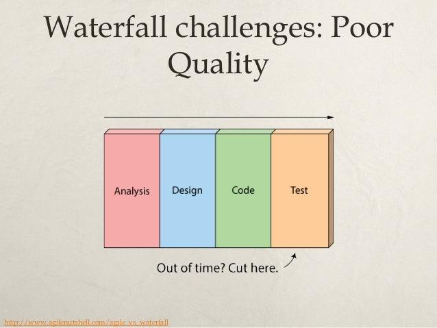 Waterfall challenges: Poor Change Management http://www.agilenutshell.com/agile_vs_waterfall