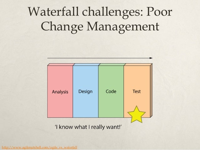 Late learning sequence of product development http://alistair.cockburn.us/Disciplined+Learning
