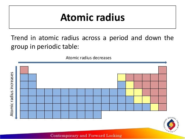 Trends Of Periodic Atomic Properties