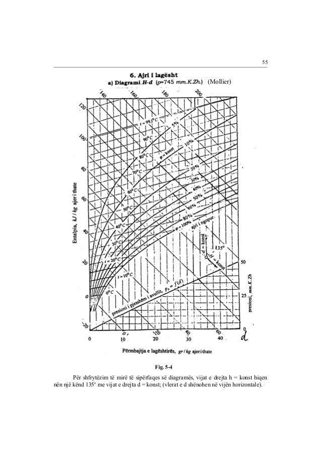 55  (Mollier)  Fig. 5-4  Për shfrytëzim të mirë të sipërfaqes së diagramës, vijat e drejta h = konst hiqen  nën një kënd 1...