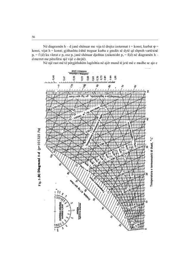 Në diagramën h – d janë shënuar me vija të drejta izotermat t = konst, kurbat j =  konst, vijat h = konst; gjithashtu ësht...
