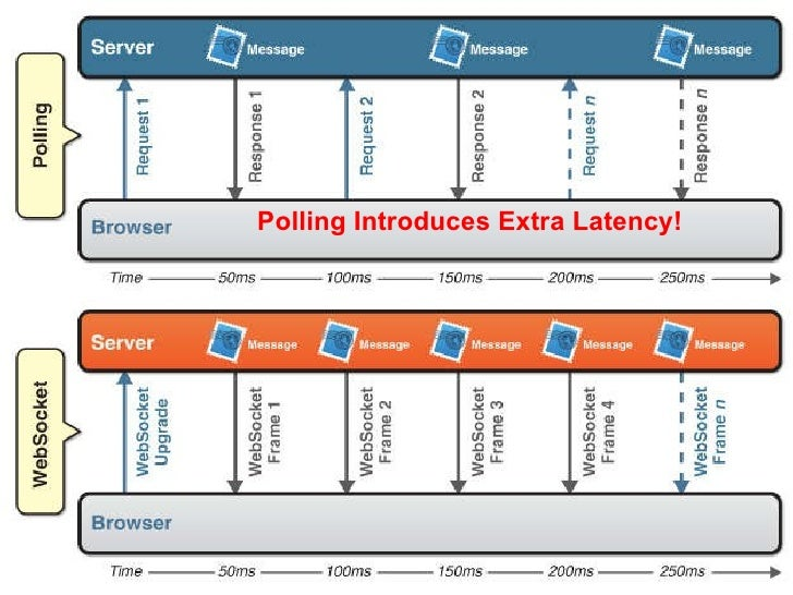 Polling Introduces Extra Latency!