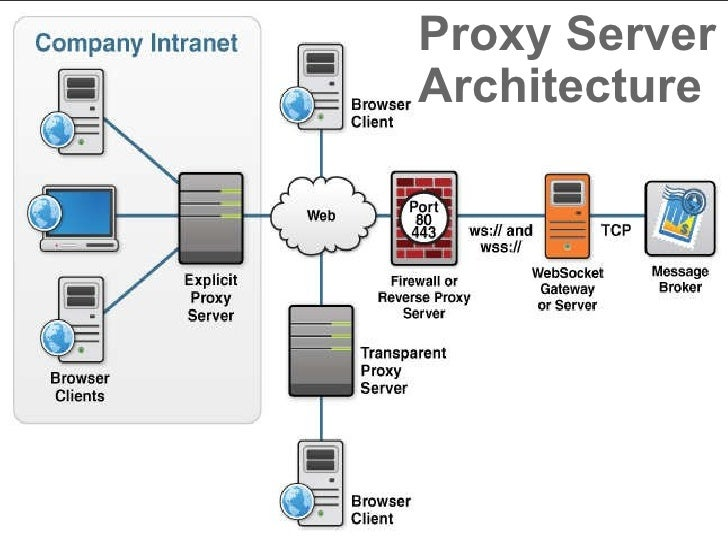 Proxy Server Architecture