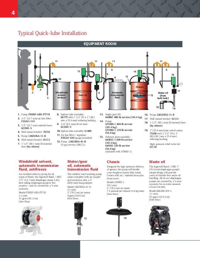 Equipos de lubricación ARO Ingersoll Rad