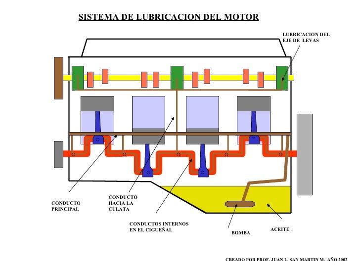 Resultado de imagen para sistema de lubricacion