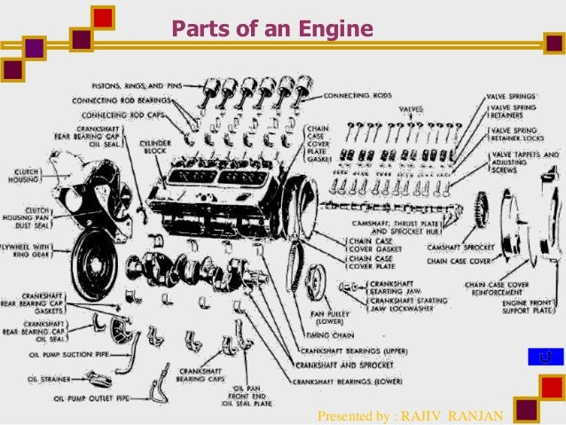 lubrication in automotive engines auto engine cartoon presented by rajiv ranjan parts of an engine