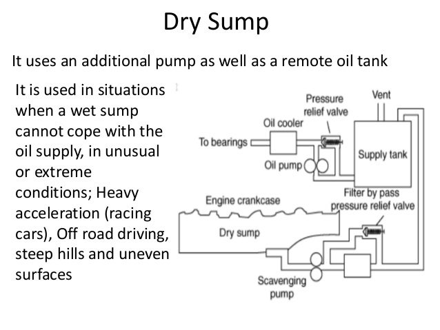 lubrication system for an automobile dry