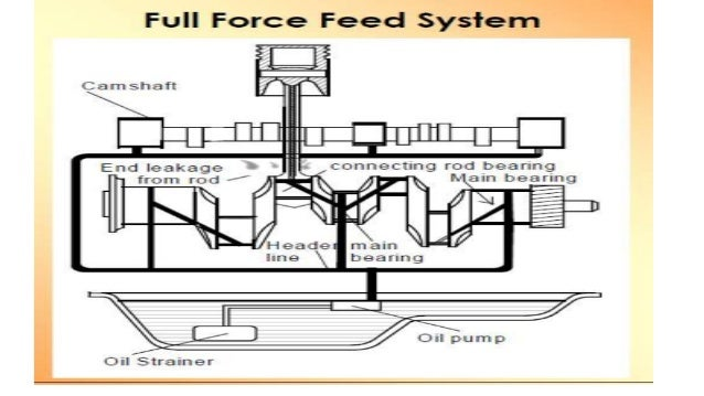 full force feed lubrication system