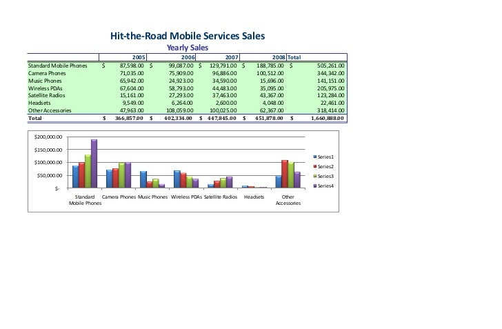 Hit‐the‐Road Mobile Services Sales                                                                     Yearly Sales       ...