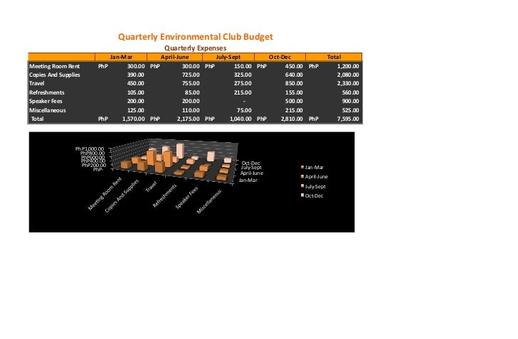 Quarterly Environmental Club Budget                                                                  Quarterly Expenses   ...
