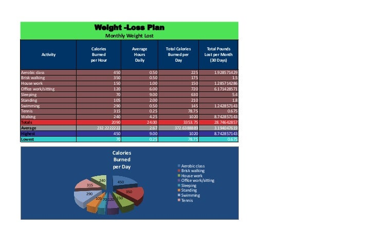Weight -Loss Plan                               Monthly Weight Lost                     Calories                    Averag...