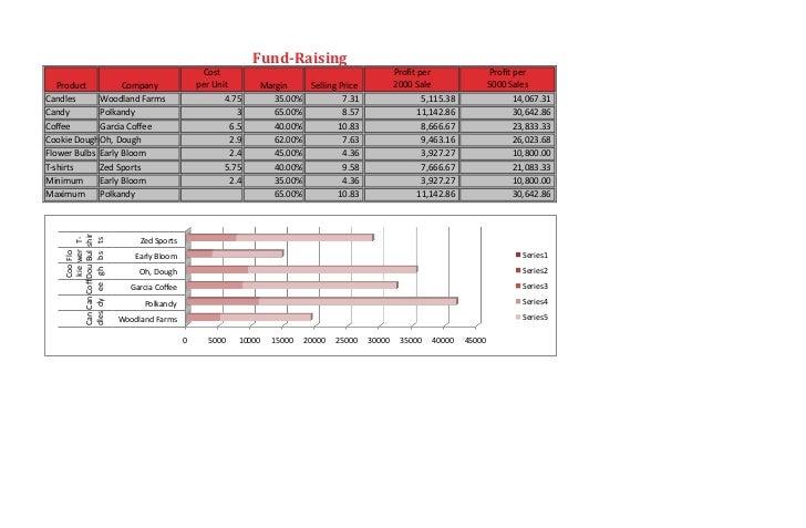 FundRaising                                                          Cost                                               ...