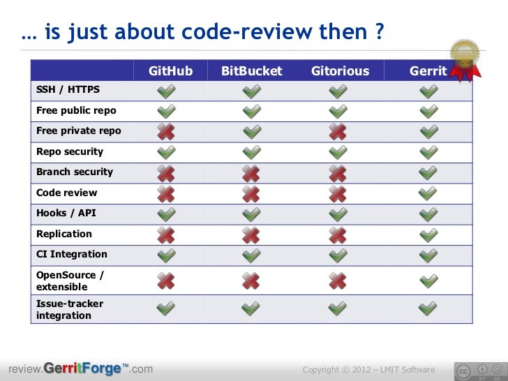 Gerrit Code Review A Short Manual With Pictures