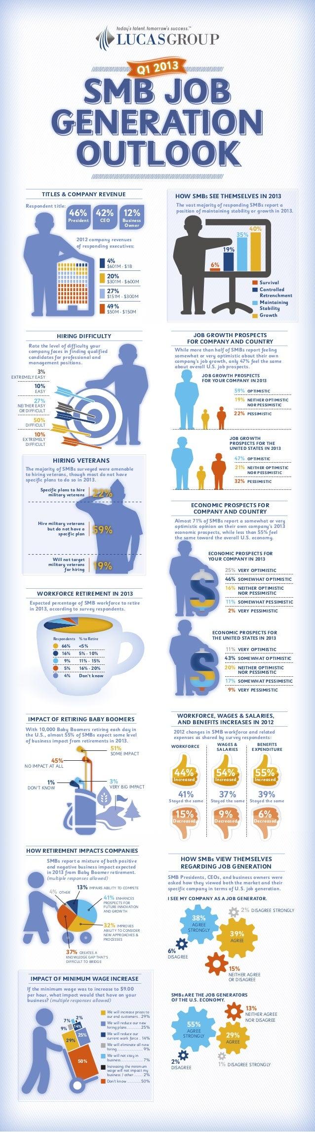 SMB JOB GENERATION OUTLOOK Q1 2013 TITLES & COMPANY REVENUE Respondent title: 49% $50M - $150M 27% $151M - $300M 20% $301M...