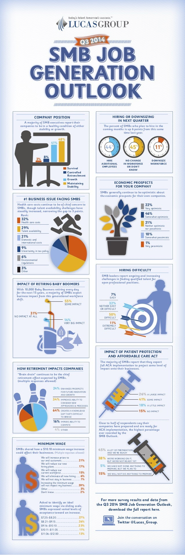 SMB JOB GENERATION OUTLOOK Q3 2014 HIRING OR DOWNSIZING IN NEXT QUARTER The percent of SMBs who plan to hire in the coming...