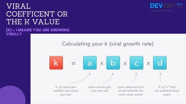 F u n H a c k s   M a r c e l i n e A n d e r s o n VIRAL COEFFICENT OR THE K VALUE [K] > 1 MEANS YOU ARE GROWING VIRALLY