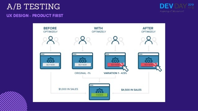 A/B TESTING UX DESIGN - PRODUCT FIRST