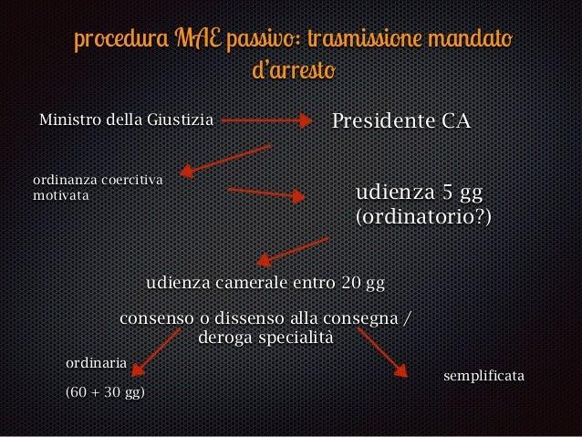 """procedur a M A E p as siv o : arr es t o provv is ori o """"match"""" del SIS (""""red notice"""") arresto PG (art. 11) h48 habeas cor..."""