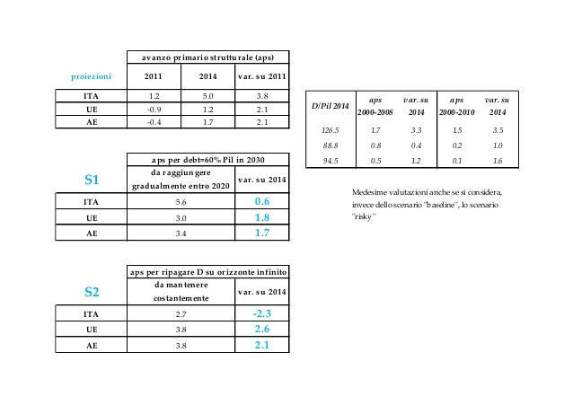 avanzo primario strutturale (aps)proiezioni       2011             2014      var. su 2011   ITA            1.2       ...
