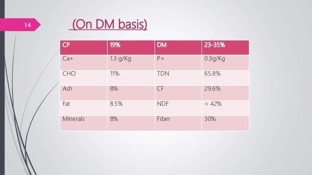 (On DM basis)14 CP 19% DM 23-35% Ca+ 1.3 g/Kg P+ 0.3g/Kg CHO 11% TDN 65.8% Ash 8% CF 29.6% Fat 8.5% NDF < 42% Minerals 8% ...
