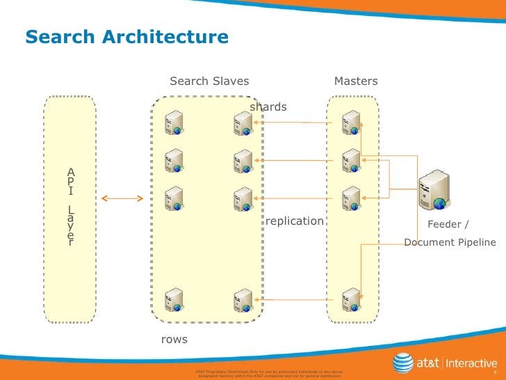 Search Architecture AT&T Proprietary (Restricted) Only for use by authorized individuals or any above-designated team(s) w...