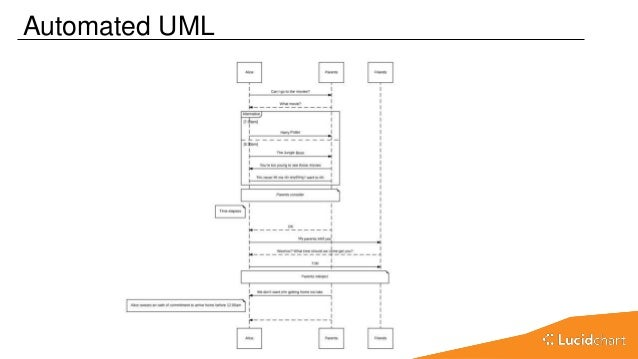 Learn to use lucidchart like a pro june 2017 import and export erd 4 automated uml ccuart Images