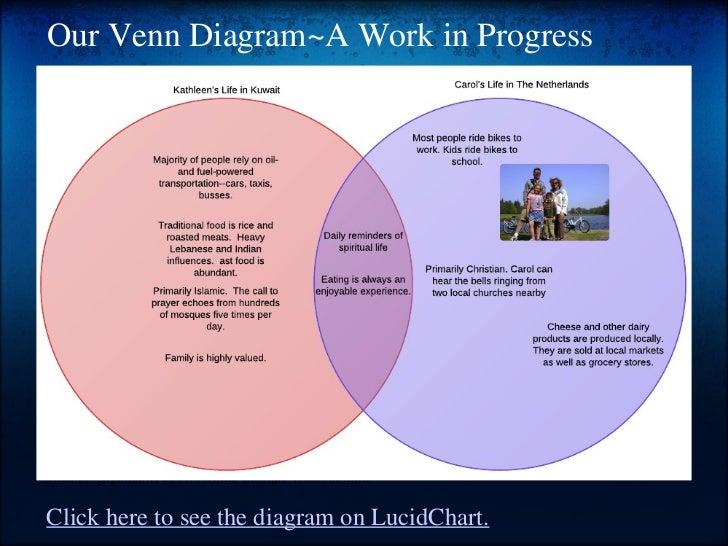 Lucidchart Venn Diagram Aprilonthemarchco - Lucidchart roadmap template