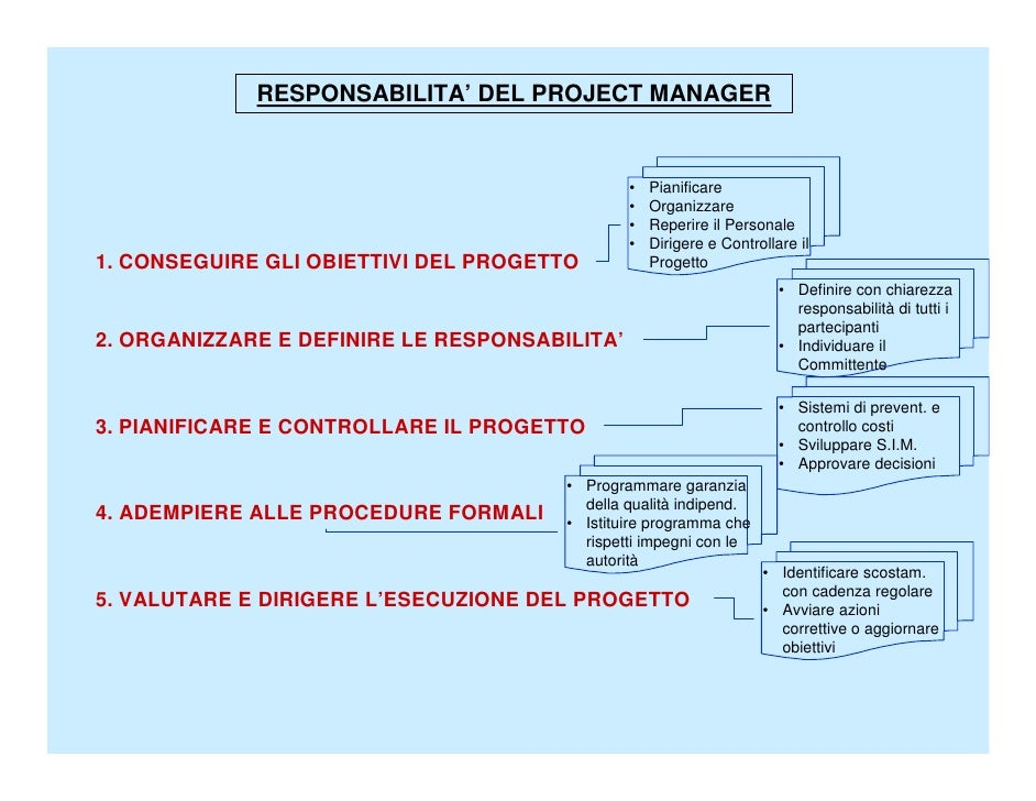 Mauro Frongia Pcm  Slide 3