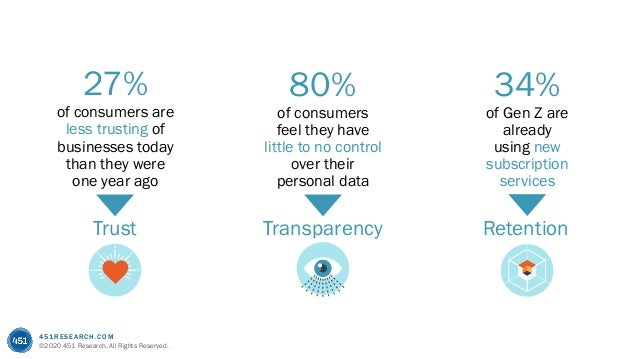 451RESEARCH.COM ©2020 451 Research. All Rights Reserved. 27% of consumers are less trusting of businesses today than they ...