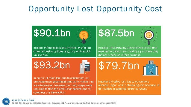 451RESEARCH.COM ©2020 451 Research. All Rights Reserved. Source: 451 Research's Global Unified Commerce Forecast 2019 Oppo...