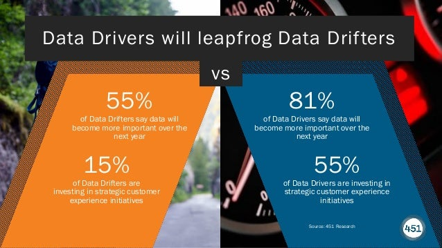 451RESEARCH.COM ©2020 451 Research. All Rights Reserved. Data Drivers will leapfrog Data Drifters Source: 451 Research 55%...