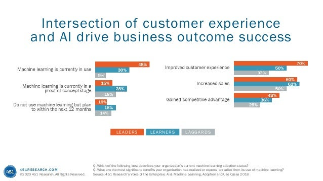 451RESEARCH.COM ©2020 451 Research. All Rights Reserved. Intersection of customer experience and AI drive business outcome...