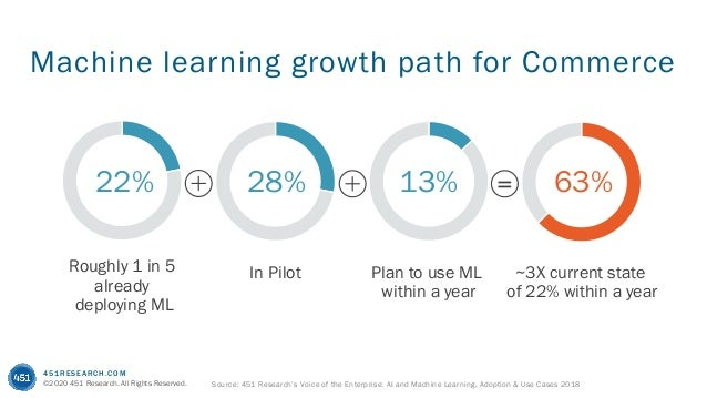 451RESEARCH.COM ©2020 451 Research. All Rights Reserved. Machine learning growth path for Commerce 22% Roughly 1 in 5 alre...