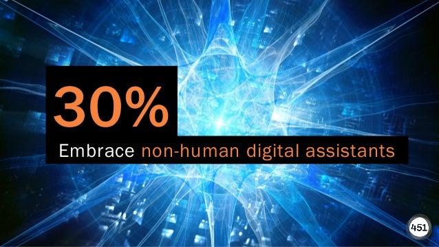 451RESEARCH.COM ©2020 451 Research. All Rights Reserved. 30% Embrace non-human digital assistants