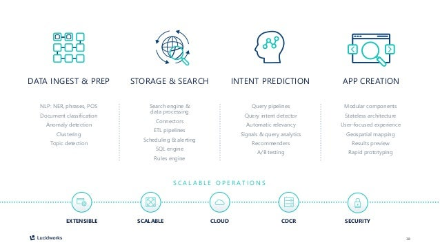 38 STORAGE & SEARCH INTENT PREDICTION APP CREATIONDATA INGEST & PREP NLP: NER, phrases, POS Document classification Anomal...