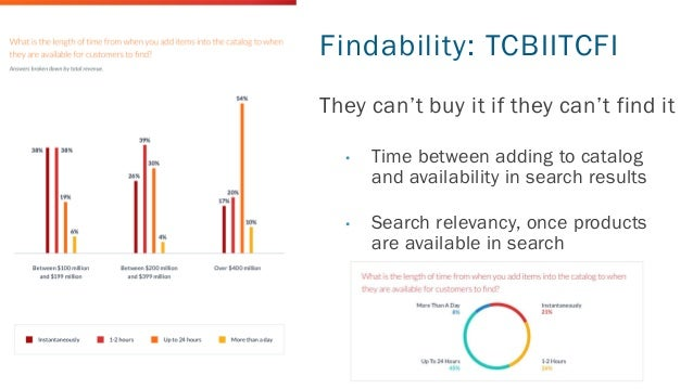 451RESEARCH.COM ©2020 451 Research. All Rights Reserved. Findability: TCBIITCFI They can't buy it if they can't find it • ...