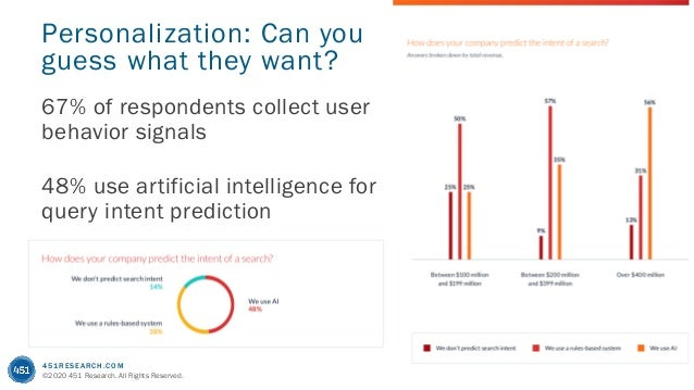 451RESEARCH.COM ©2020 451 Research. All Rights Reserved. Personalization: Can you guess what they want? 67% of respondents...