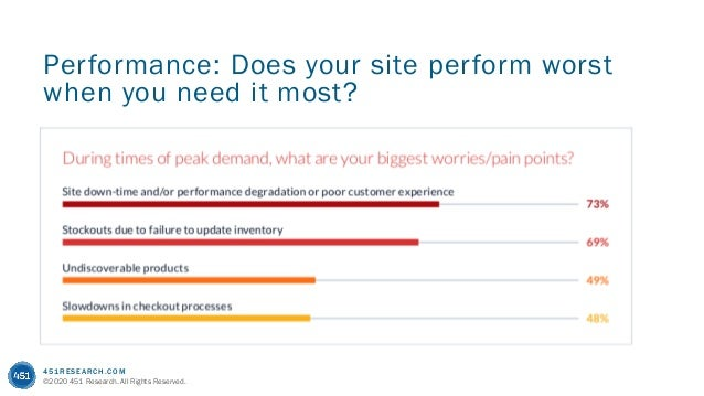 451RESEARCH.COM ©2020 451 Research. All Rights Reserved. Performance: Does your site perform worst when you need it most?