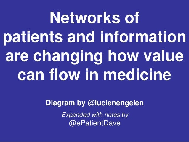 Diagram by @lucienengelenExpanded with notes by@ePatientDaveNetworks ofpatients and informationare changing how valuecan f...