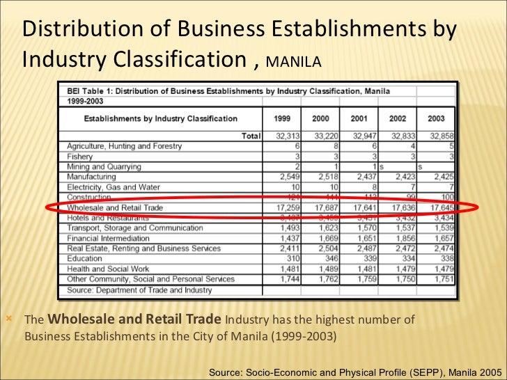socio economic profile of quezon city essay The socio-cultural situation in the  the socio-cultural situation in the philippines 5  ifsso), quezon city.