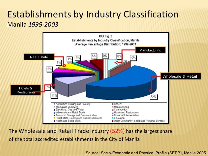 socio economic profile of quezon city Y in quezon city, the philippines – swapp (solid waste management associa-   beneficial and problematic effects: on the one hand, the profile and political  inter-  footprint, and socio-economic impacts of these activities in the cities.