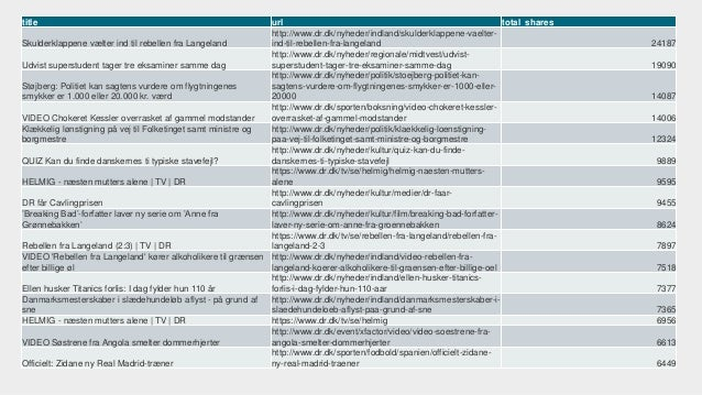 TOTAL LIKES LAST 30 DAYS 0 500000 1000000 1500000 2000000 2500000 Politiken Bt Ekstrabladet tv2.dk Dagens dr.dk