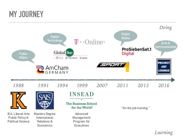 My Journey Slide 3