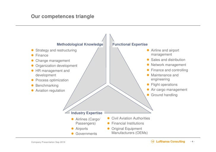 Lufthansa Consulting overview