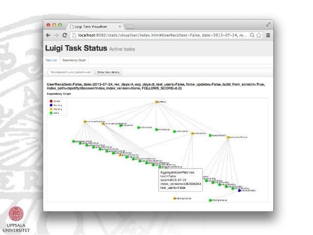 Building Scientific Workflows with Spotify's Luigi Slide 3