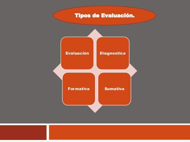 Evaluación Diagnostica Formativa Sumativa Tipos de Evaluación.