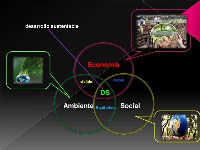 EconomíaSocialAmbienteDSdesarrollo sustentablevivible. viable.Equitativo.
